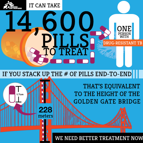 A Drug Resistant TB Manifesto