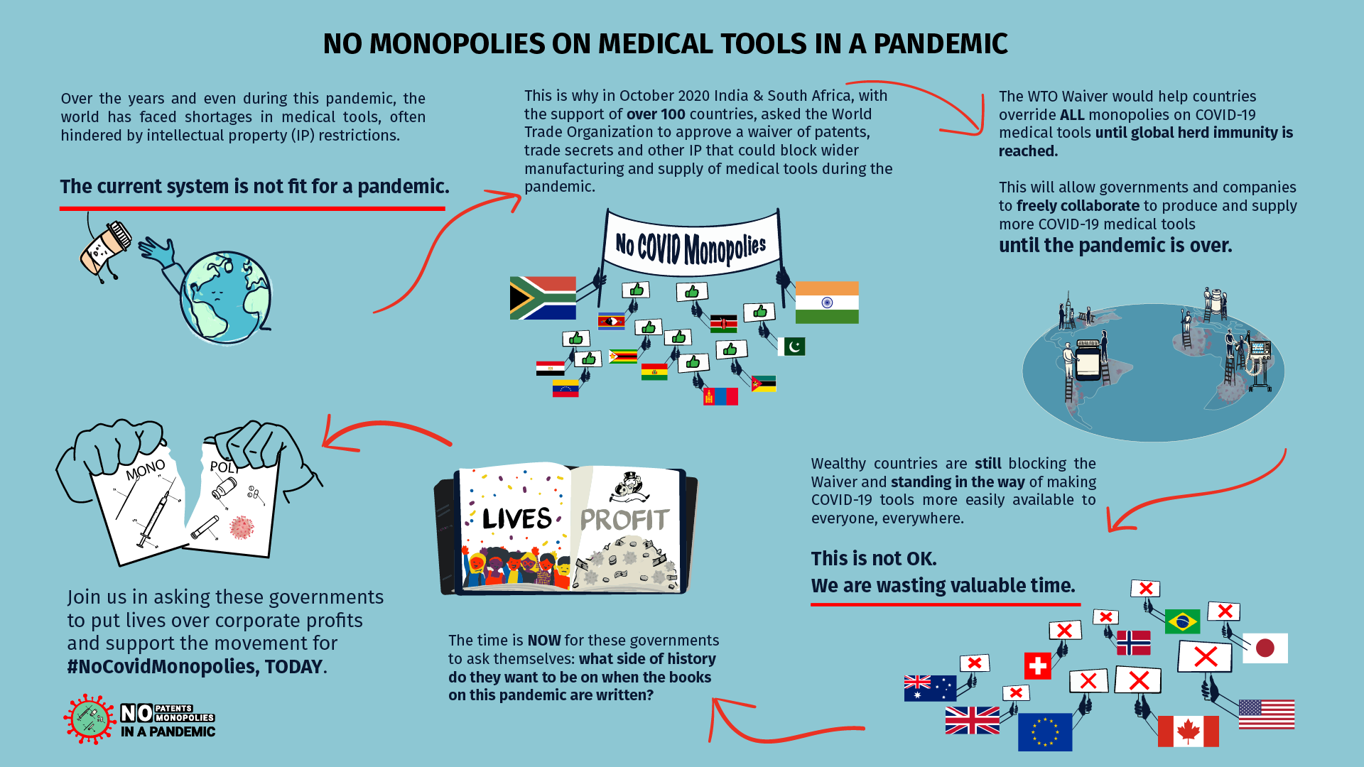 WTO waiver infographic- No monopolies in medical tools in a pandemic