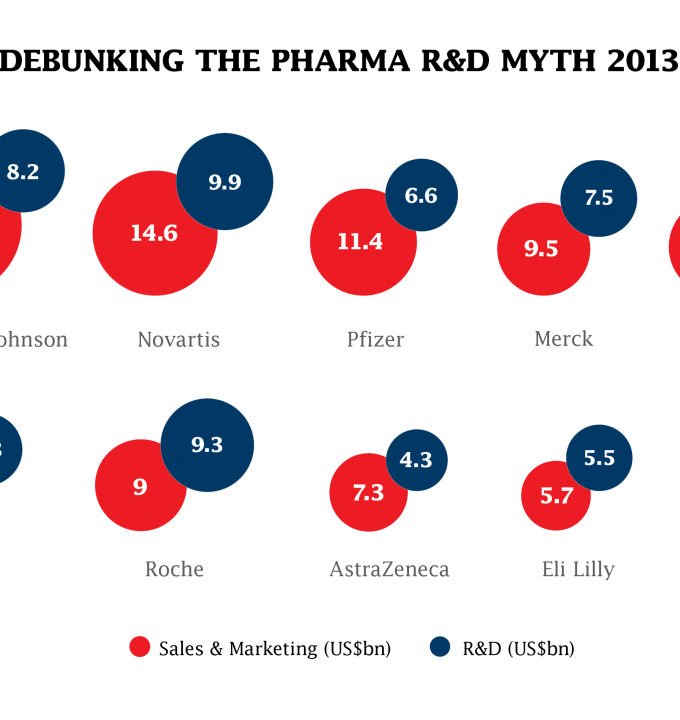 R&D Debunking the pharma R&D myth - 2013