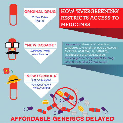 How evergreening restricts access to medicines