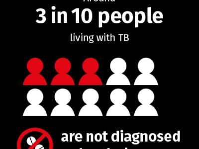 Around 2 in 5 people living with TB are not diagnosed or treated