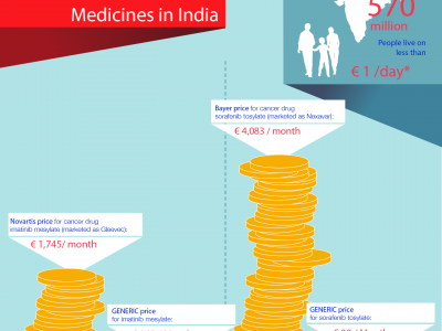 Big Pharma Charges  Unaffordable Prices for Medicines in India