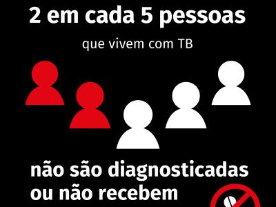 Infographic for TB Summit UNHLM, 2018